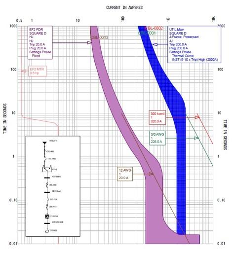 Arc Flash Graph